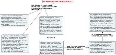 Illuminismo Sintesi by La Rivoluzione Industriale La Forza Delle Macchine