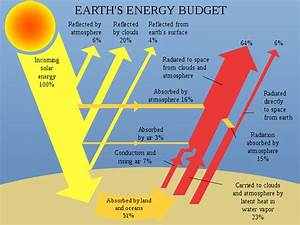 File Earth Energy Budget Svg
