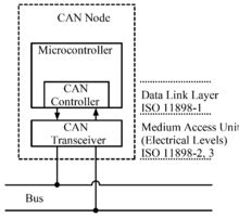 Can Bu Node State Diagram by Can