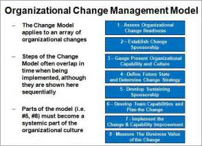Organizational Change Management Models