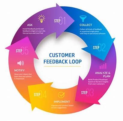 Feedback Loop Customer User Sales Workflow Closed
