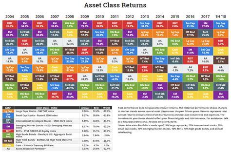 annual asset class returns  investor