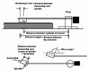 Overhang  Effective Length  Offset Angle
