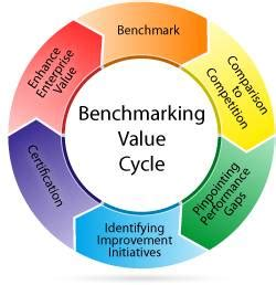 benchmarking putting kpis  work