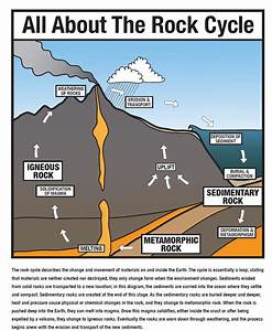 Lesson The Rock Cycle