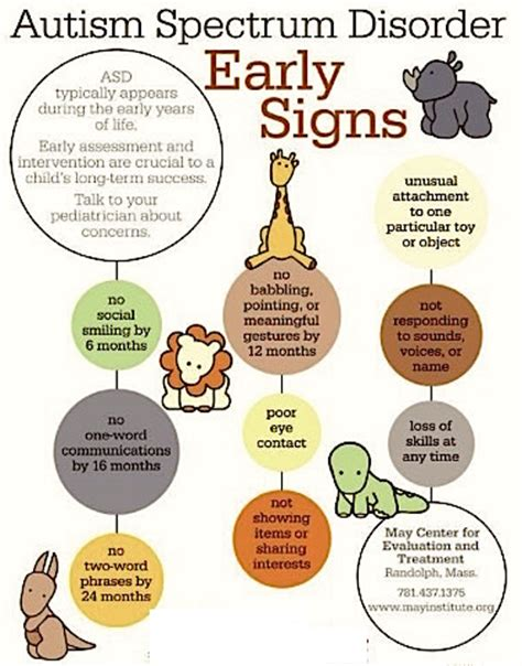 60 Signs Of Autism  Dw Autism Symptoms Checklist. Sepsis Infographic Signs. Fairy Signs Of Stroke. Metformin Signs. Inca Signs Of Stroke. Delirium Signs. Possessiveness Signs. Confident Signs. Vessel Signs
