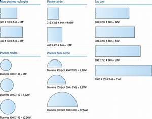 Piscines Plaxilon: les avantages des coques polyester sans les limites de taille et de créativité