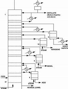Schematic Diagram Of The Crude Oil Distillation Tower