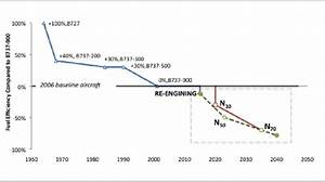 Historical Evolution Of Single Aisle Aircraft Fuel Efficiency By Entry