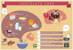 Example 1  Chocolate Cake Recipe  This Diagram Was Created