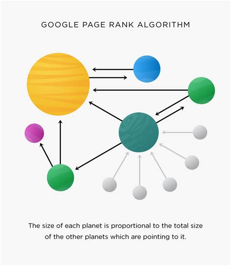 Website Ranking by Link Building For Seo The Definitive Guide 2018