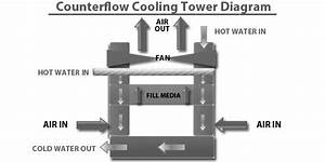 Cooling Tower Diagram  A Go
