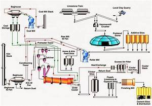 Flow Chart Of Cement Industry   Dry Process