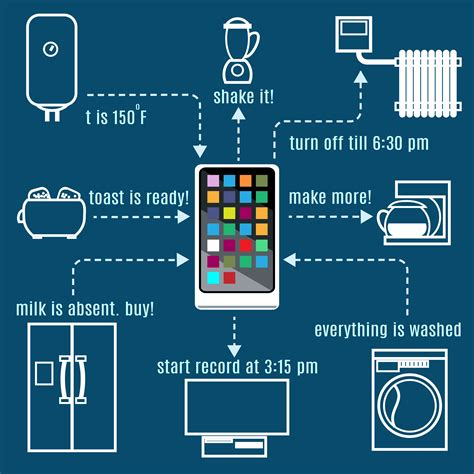 What Is The Internet Of Things?  Geekfence  Tech Blog Dubai