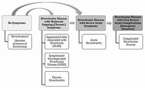 Diverticulosis And Diverticular Disease