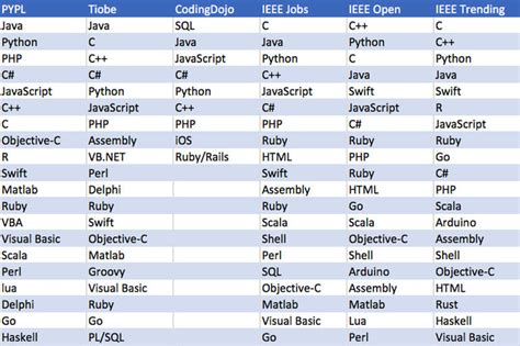 Which Programming Languages Are Most Popular And What Does That Even Mean Zdnet
