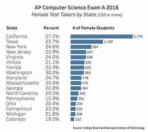 Computer Test 2016 : analysis of 2016 ap computer science testing reveals ongoing need for qualified high school ~ Eleganceandgraceweddings.com Haus und Dekorationen
