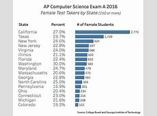 Analysis of 2016 AP Computer Science Testing Reveals
