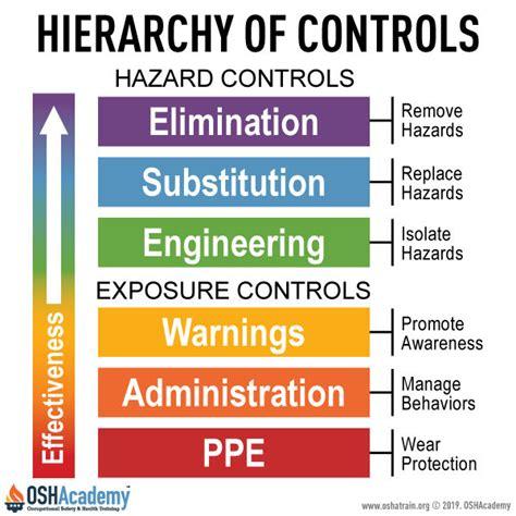 controlling hazards oshacademy   training