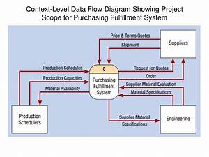 Ppt - Software Engineering Data Flow Diagrams Powerpoint Presentation