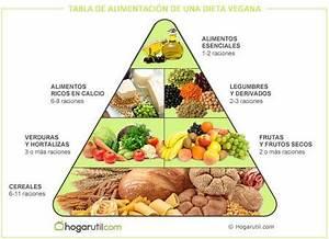La Dieta Vegana: 10 Consejos para perder peso Dietética y Nutricion Vegetariana y Vegana