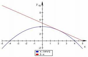 Tangente Berechnen : parabel fl cheninhalt mit bestimmtem integral berechnen parabel tangente mathelounge ~ Themetempest.com Abrechnung