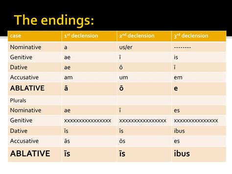 ablative case  prepositional phrases powerpoint  id
