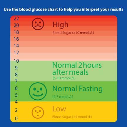 normal ranges  hbac  diabetics diabetes