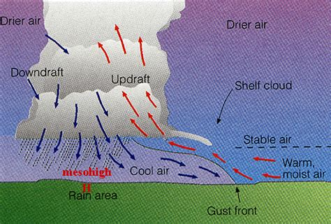 Simple Thunderstorm Diagram by Mrcc Living With Weather Thunderstorms
