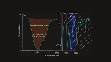 IR spectroscopy | Infrared Spectroscopy - YouTube