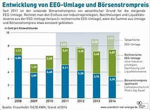 Prozent Steigerung Berechnen : strompreise 2015 ~ Themetempest.com Abrechnung
