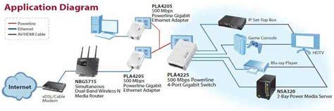 Amazon Zyxel Powerline Mbps Port Gigabit