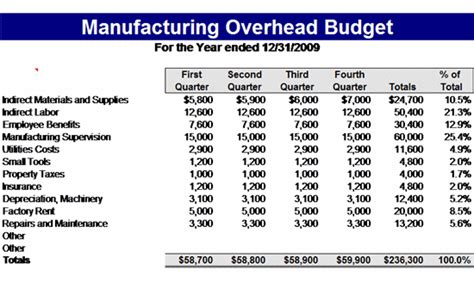 manufacturing overhead budget template business budget