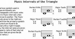 Music Intervals in Triangles graphic | STATIC Music Theory ...