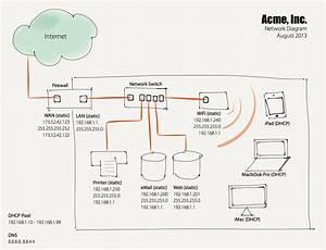 The Importance Of Having A Network Diagram  U2014 Allgaier