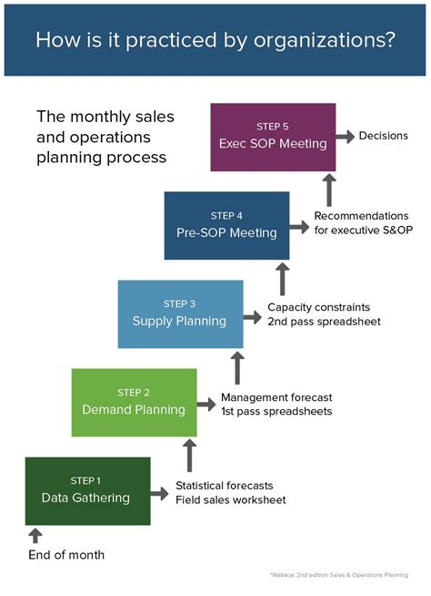 sales  operations planning sop  smartsheet