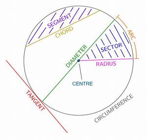 Areas Of Circles And Circle Segments