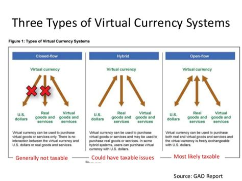 virtual types currency three either bitcoin way taxable its disruptive fad passing technology gao systems slideshare