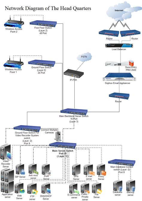 Network Diagram For Head Office Wlan
