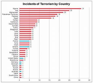 Would fear of terrorism keep you from vacationing?