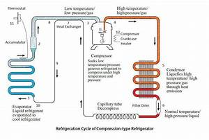 Refrigeration System Cycle