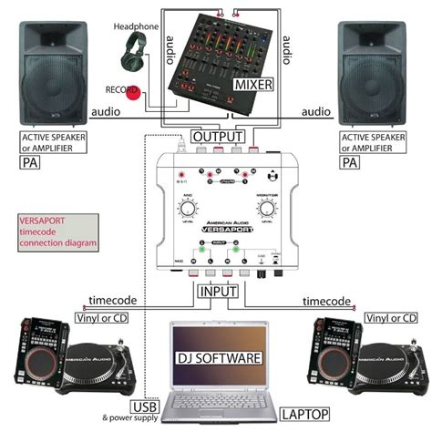 alat recording  dj sound card american audio versaport