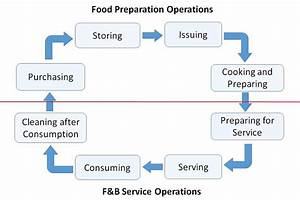 Food And Beverage Services - Cycle