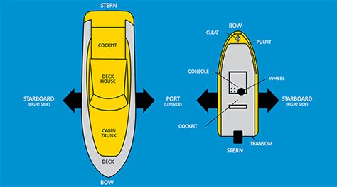 Port Side Boat Names by Boating Terms General Information Safety
