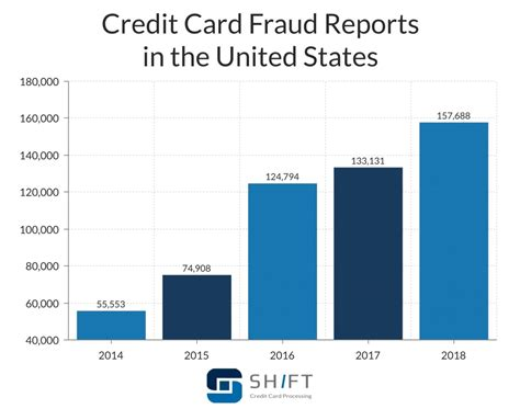 Subscription scams rely on tricking people into signing up for subscription services. Credit Card Fraud Statistics Updated September 2020 Shift Processing