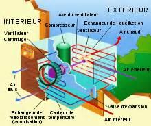 Fonctionnement Clim Voiture : gaz climatisation maison nocif ventana blog ~ Medecine-chirurgie-esthetiques.com Avis de Voitures