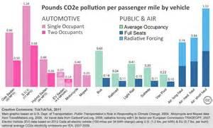 Co2 Emission Auto Berechnen : when cities get serious about climate change ~ Themetempest.com Abrechnung