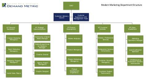 digital marketing course structure modern marketing department structure
