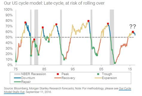 Where Are We In The Business Cycle: A Troubling Chart From ...