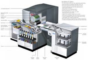 HP Indigo Digital Printing Presses